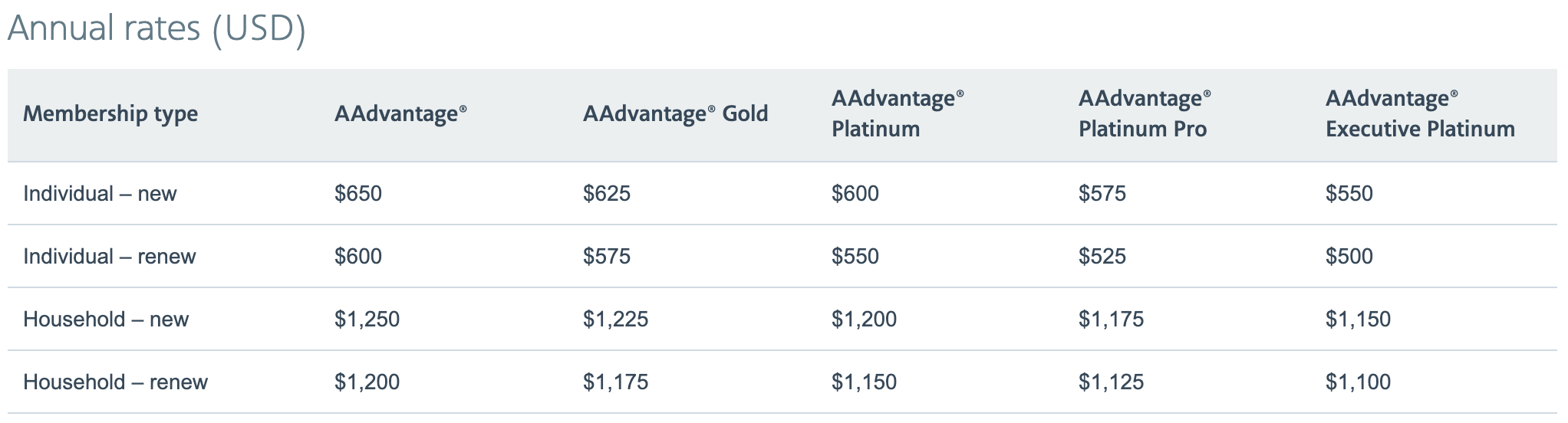 American Airlines Admirals Club membership rates